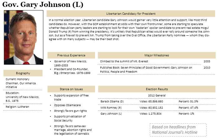 Gary Johnson Profile