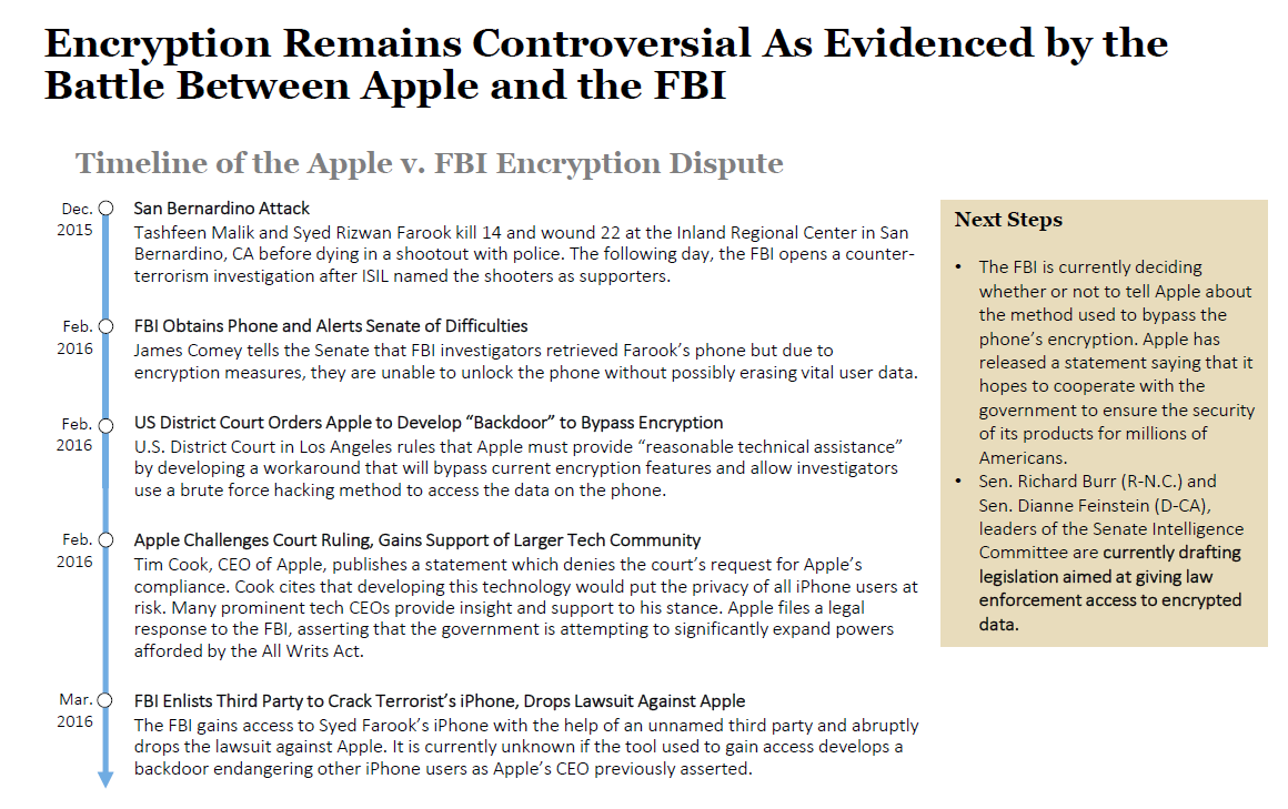 apple v fbi timeline of events