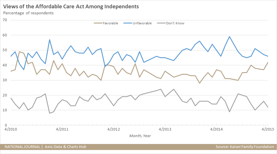 Views of the Affordable Care Act Among Independents