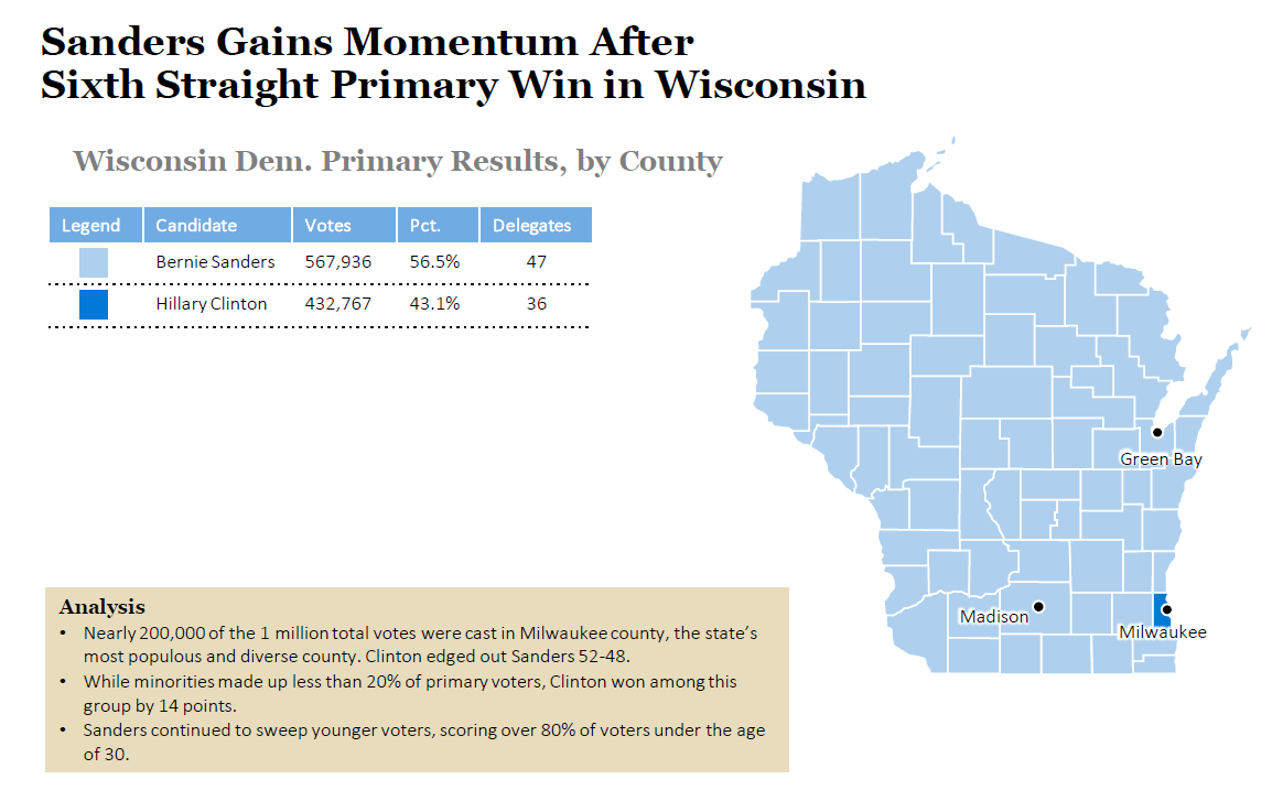 2016 Wisconsin Democratic Primary Results And Voting Map