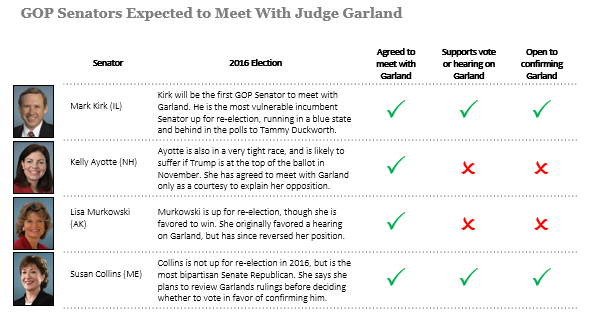 GOP Senators Expected to Meet With Judge Garland