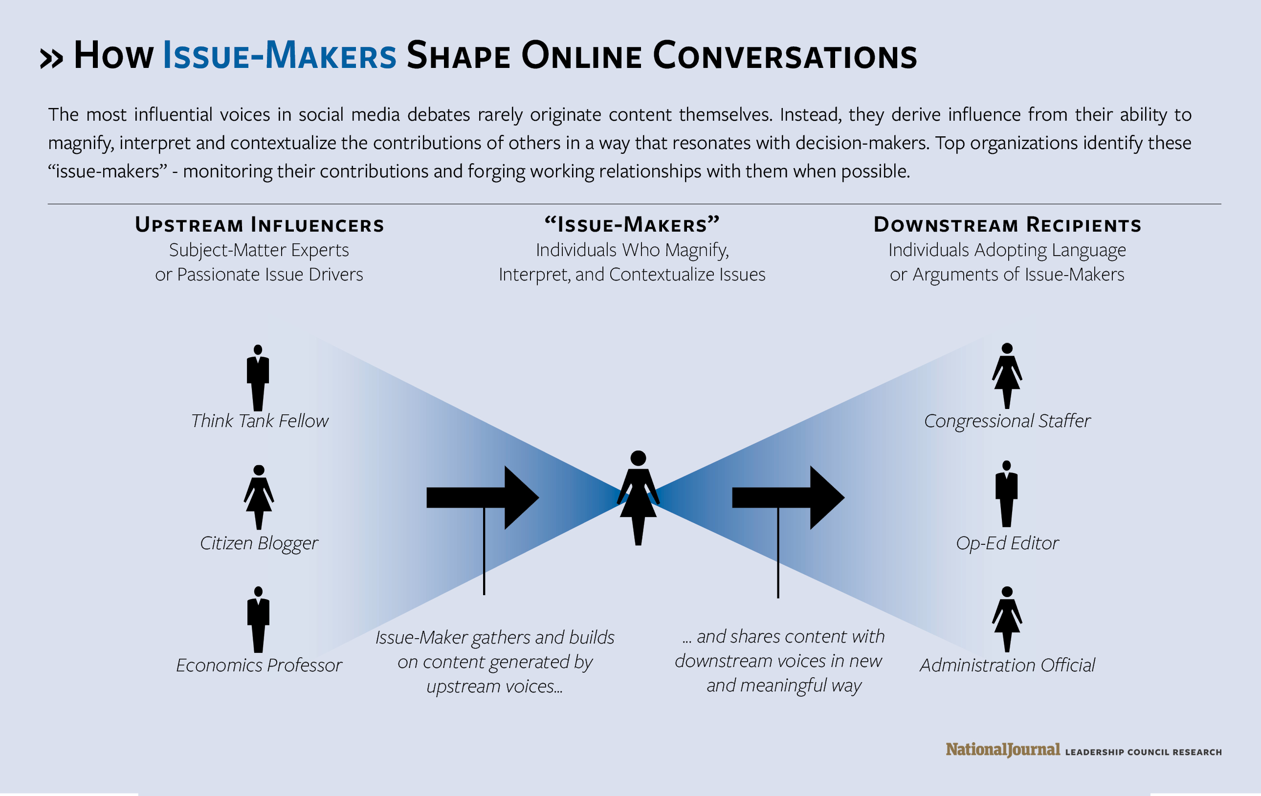 How Issue-Makers Shape Online Conversations