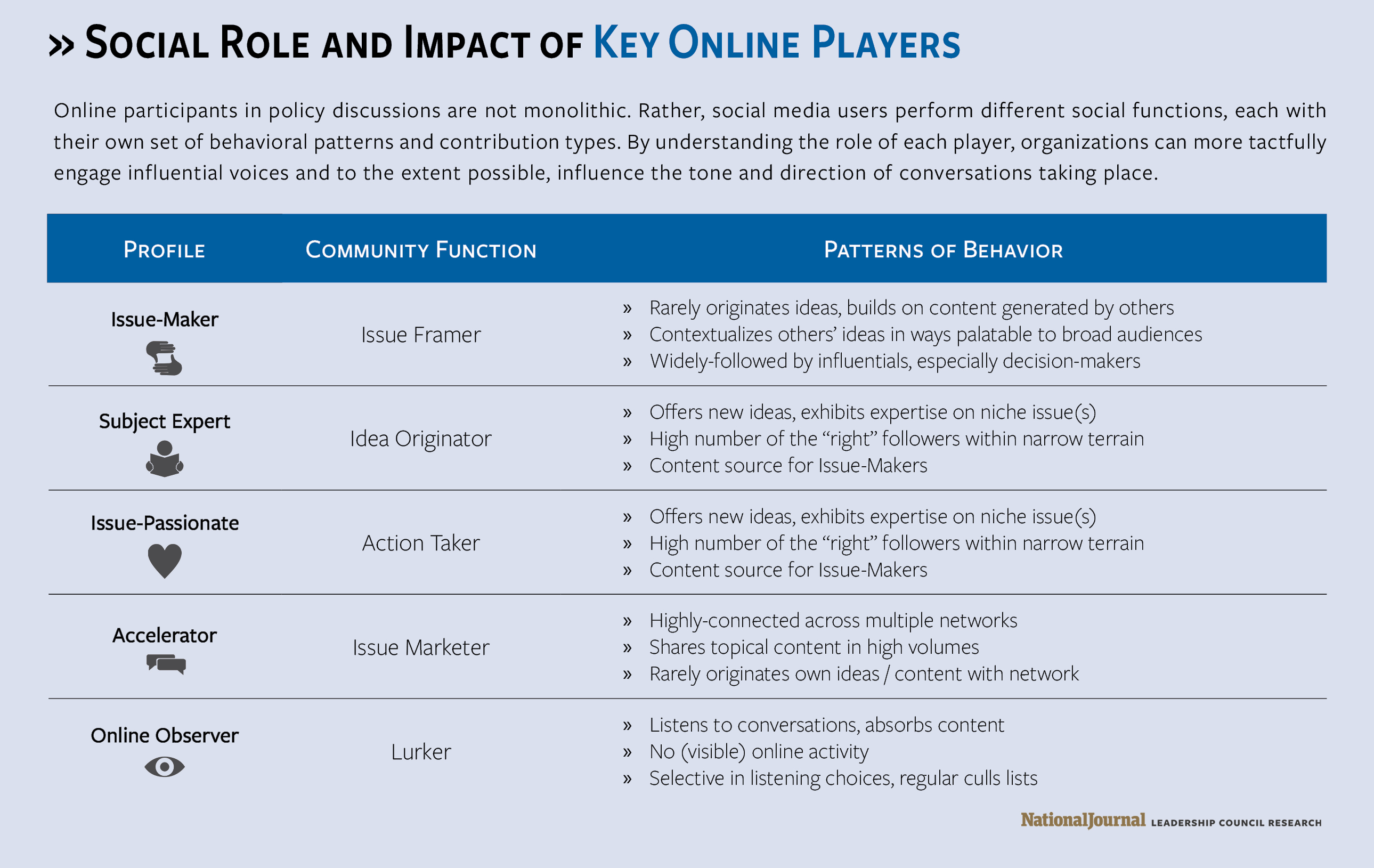 Social Role and Impact of Key Online Players