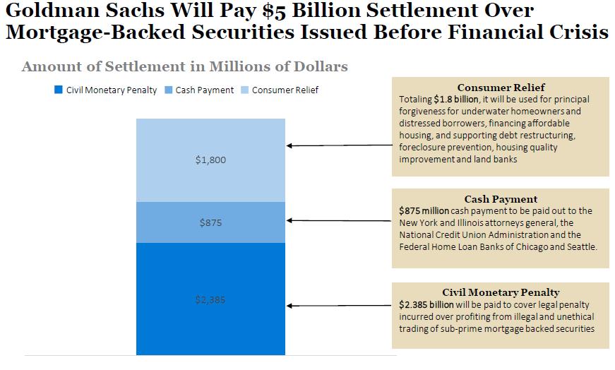 goldman sachs subprime mortgage securities case