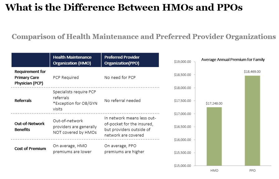 compariason of hmos and ppos Epo vs ppo comparison epo and ppo vs hsa and hmo the main difference between epo and ppo plans and health maintenance organizations (hmos.