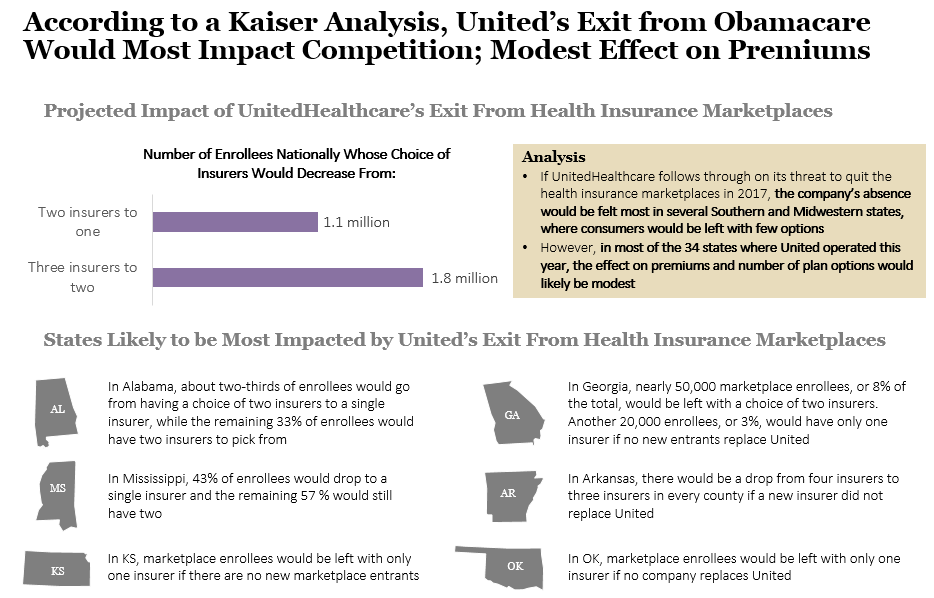 Analysis of UnitedHealthcare's Potential Exit from Obamacare Marketplaces