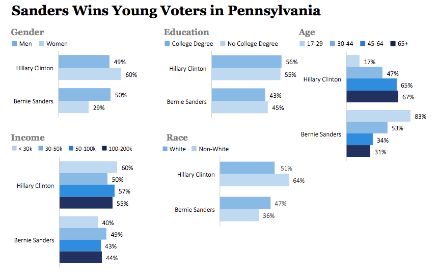 Pennsylvania Primary Exit Polls
