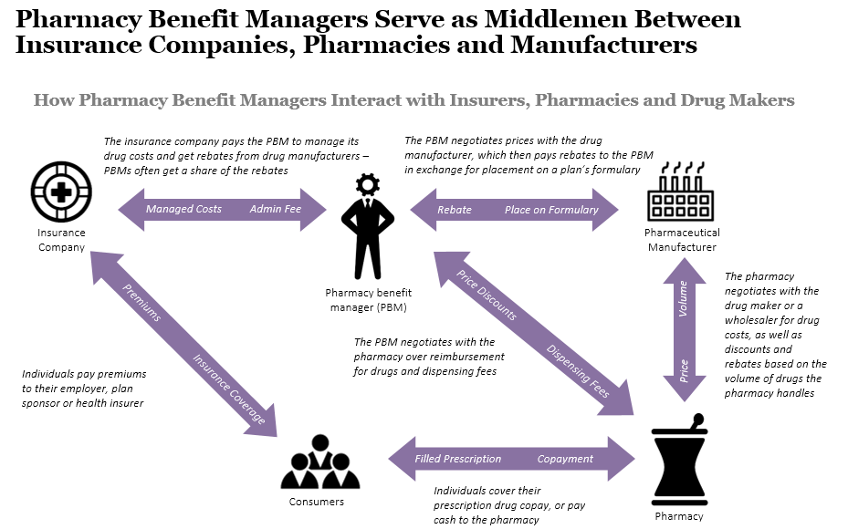 the role of pharmacy benefit management in handling and creating prescription drug plans With 60+ players and $300+ billion in annual revenues, pharmacy benefit management (pbms) organizations in usa have been playing key role in healthcare value chain since 1980s by negotiating with.