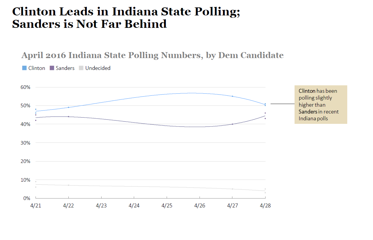 Indiana Presidential Candidate Poll Charts