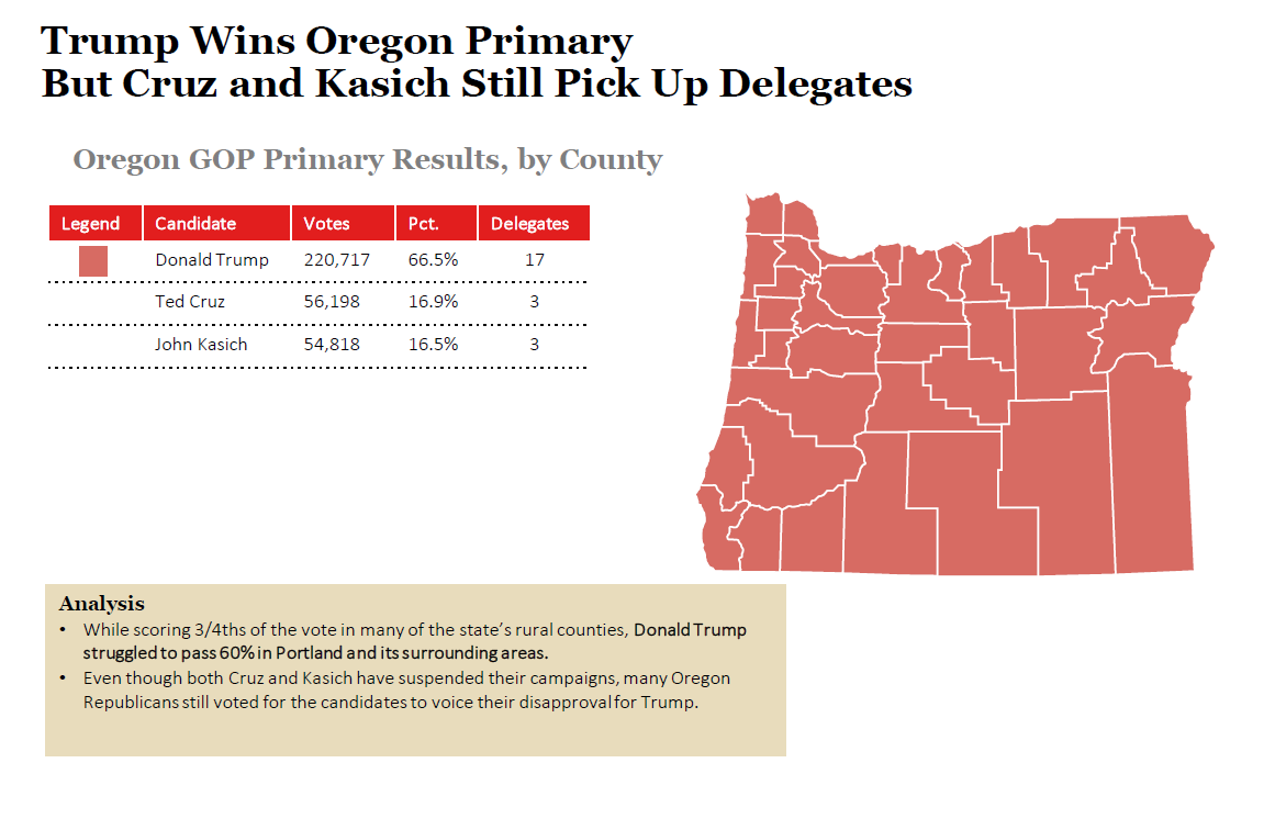2016 Oregon Republican Primary Results and Voting Map