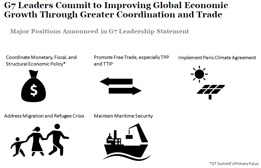 G7 Summit Final Documents and Commitments