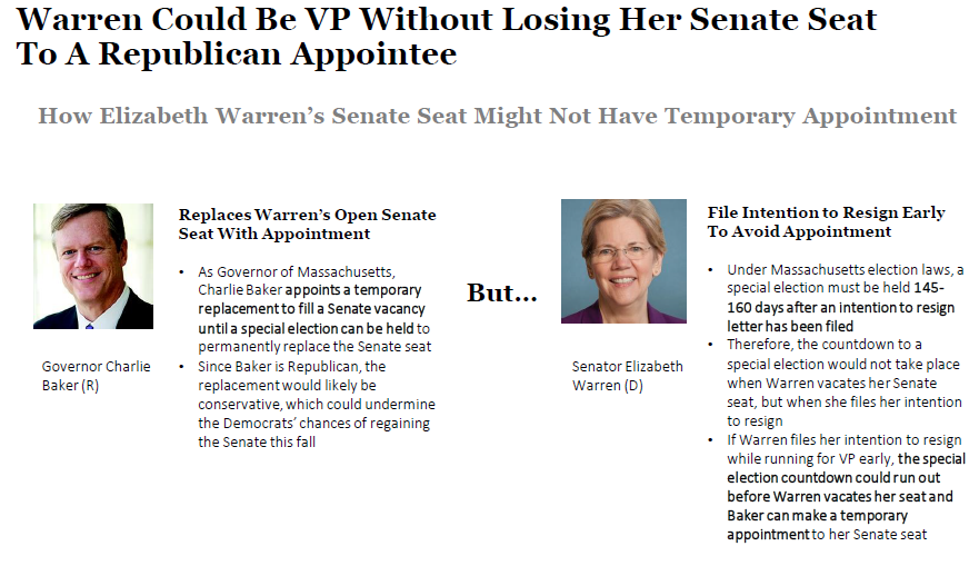 Elizabeth Warren Could Be VP Without Losing Vacant Senate Seat to Republican Appointment