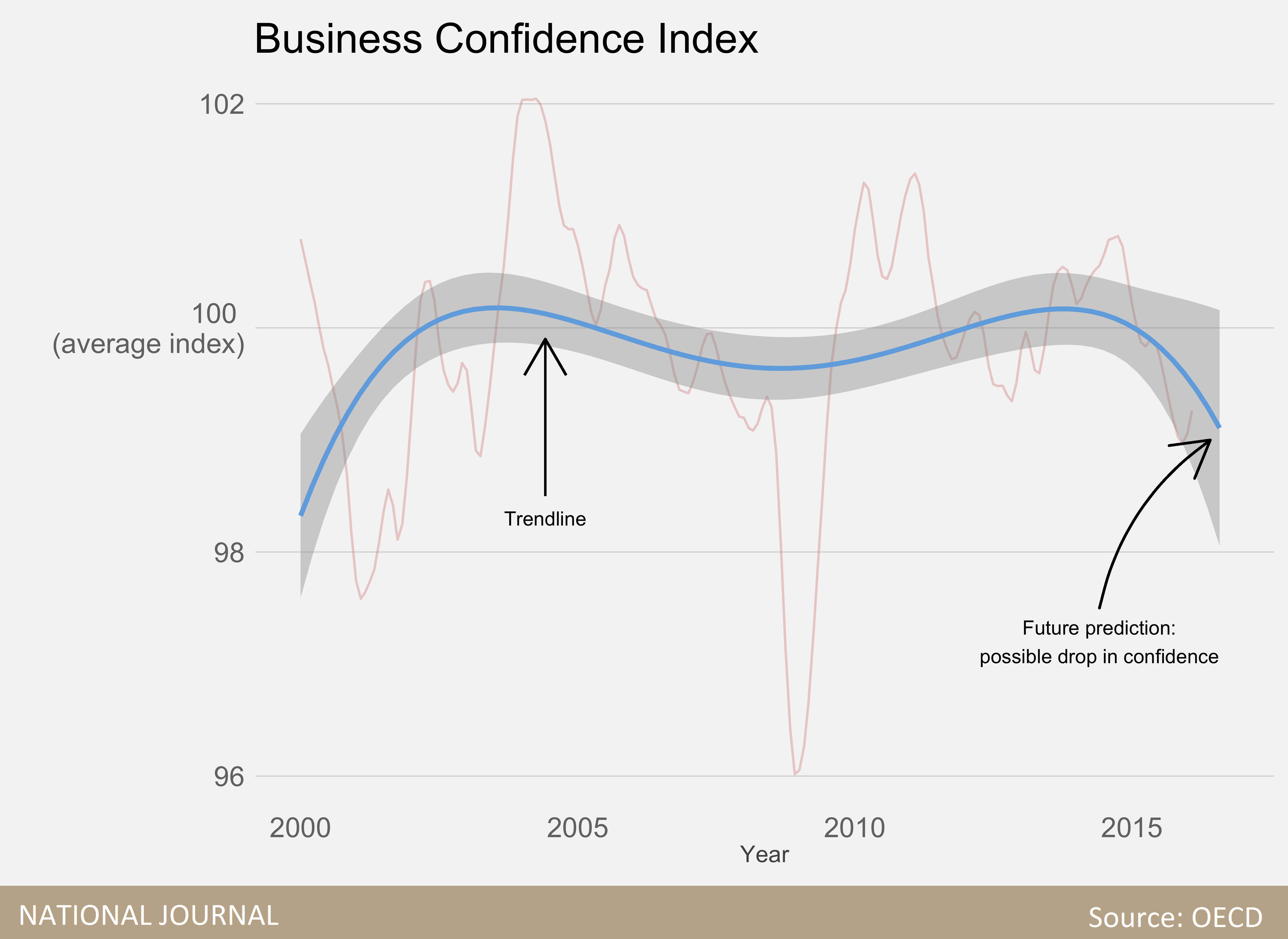 business confidence index a reflection of Alone time and quiet reflection can translate into big bucks further down  introverts' secrets of success  a 2011 study by harvard business school,.