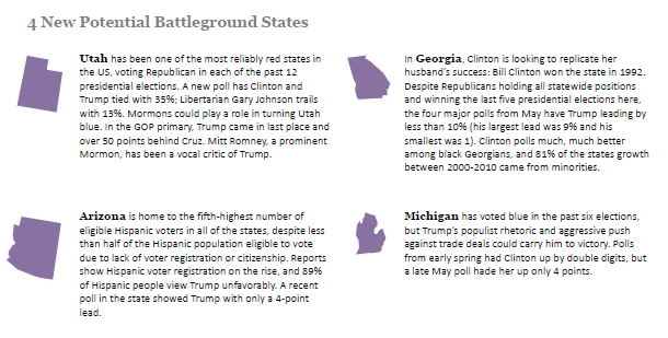 4 Potential New Swing States