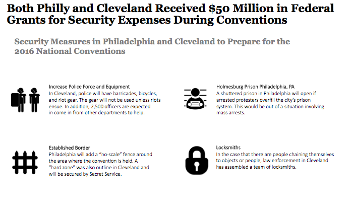 Security Measures in Philly and Cleveland