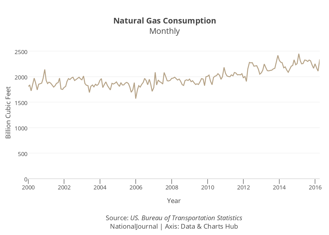 gasoline consumption patterns Oil production has peaked - how have the patterns and trends of global oil consumption changed in recent years make notes on this worksheet 300 - make a sketch of the hubbert's peak graph on your sheet and annotate with data from the video.