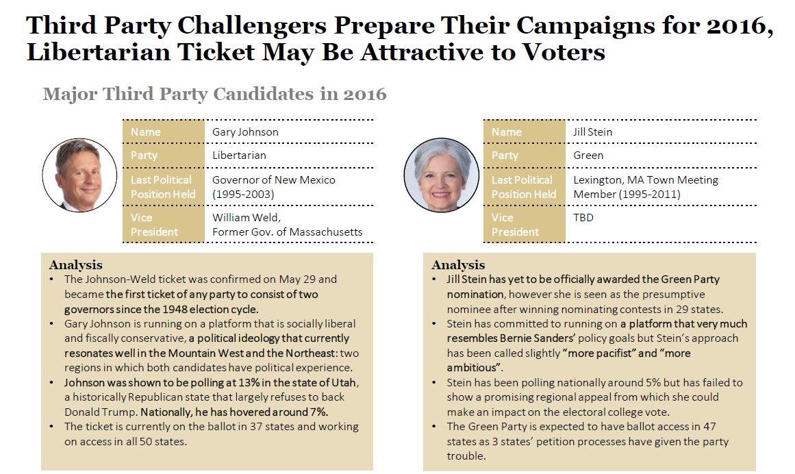 Third Party Presidential Campaigns: Past and Present