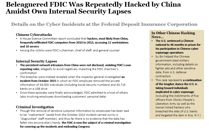 Beleaguered FDIC Was Repeatedly Hacked by China Amidst Own Internal Security Lapses
