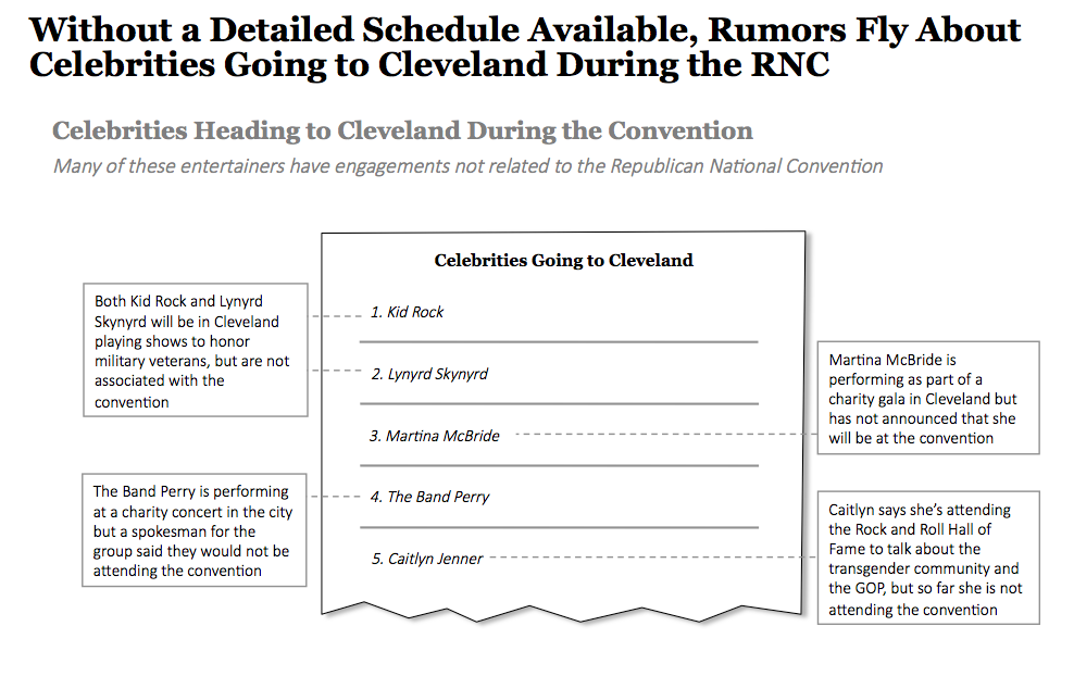 Celebrities Going to Cleveland
