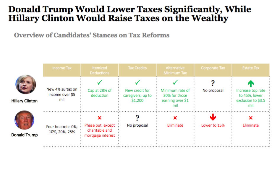 Clinton and Trump on Tax Reform