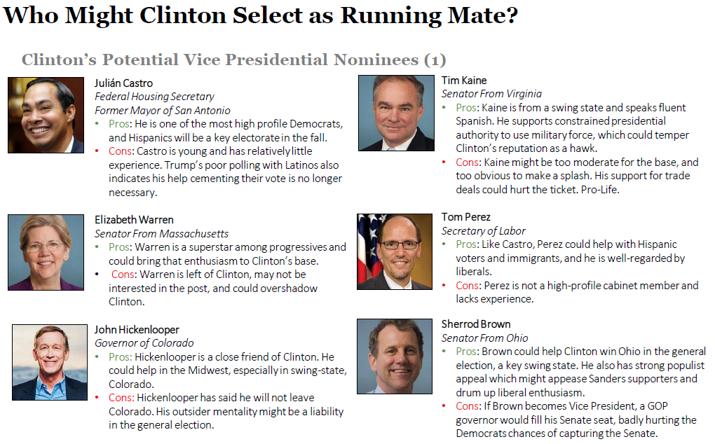 Clinton's VP Short List