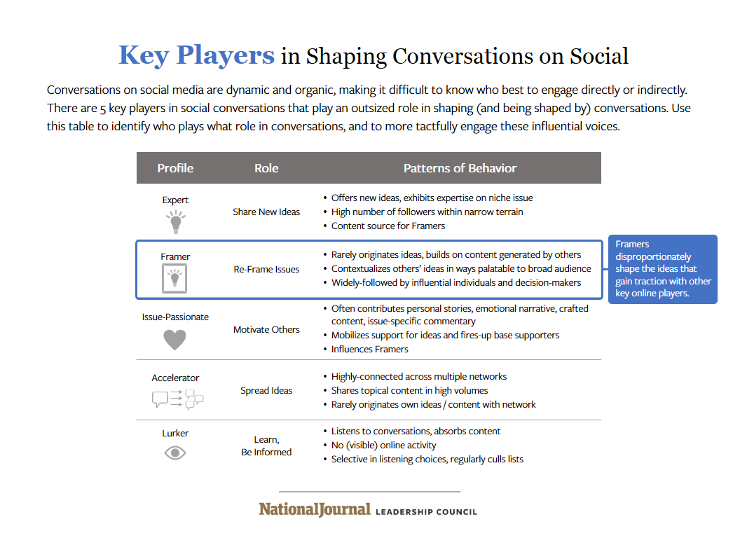 5 Key Players That Shape Social Media Conversations