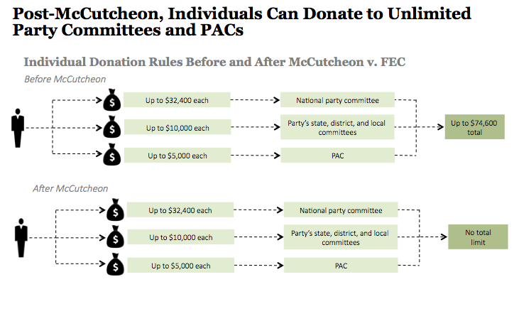 PAC Donation Limits, Before and After McCutcheon