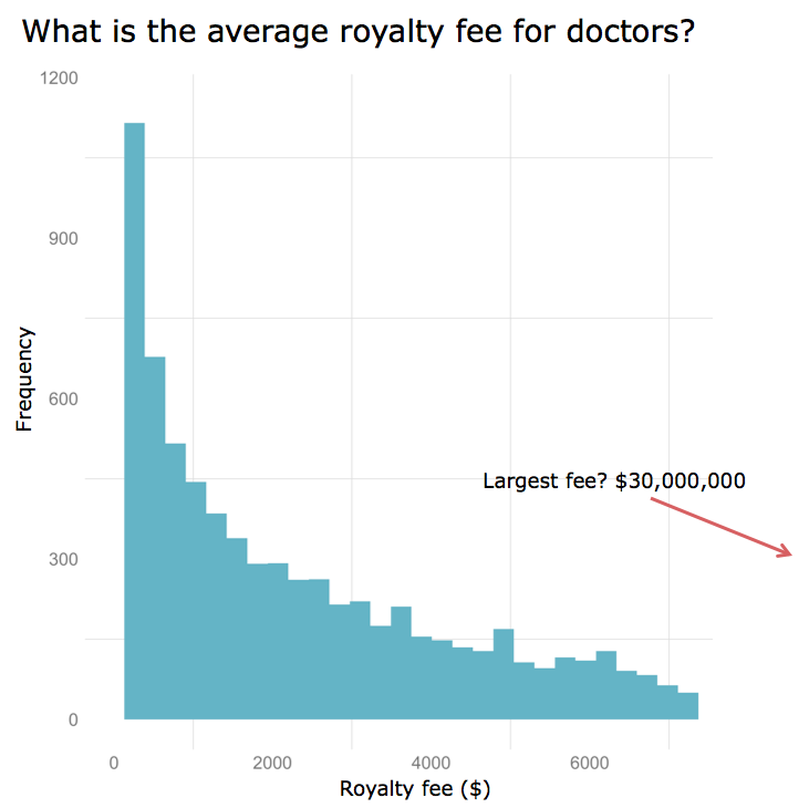Royalty Fees for Doctors?