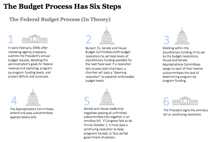Federal Budget process 101