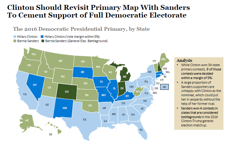 How Sanders Can Help Clinton: Battleground States