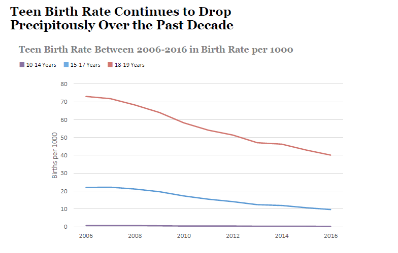 Teen Birth Rate Continues to Drop Precipitously Over the Past Decade