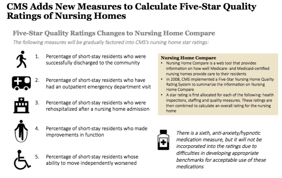 Cms Adds New Measures For Nursing Home Quality Star Ratings. Enterprise Risk Management Framework For Banks. Bed Bug Extermination Equipment. Learning Programs For Preschoolers. Sports Management Degrees Online. Michael Green Attorney Degrees In Photography. Knowledge Management Organization. Christian Ministry Careers New Bank Products. Lpn Schools Online Programs Hacking A Bank