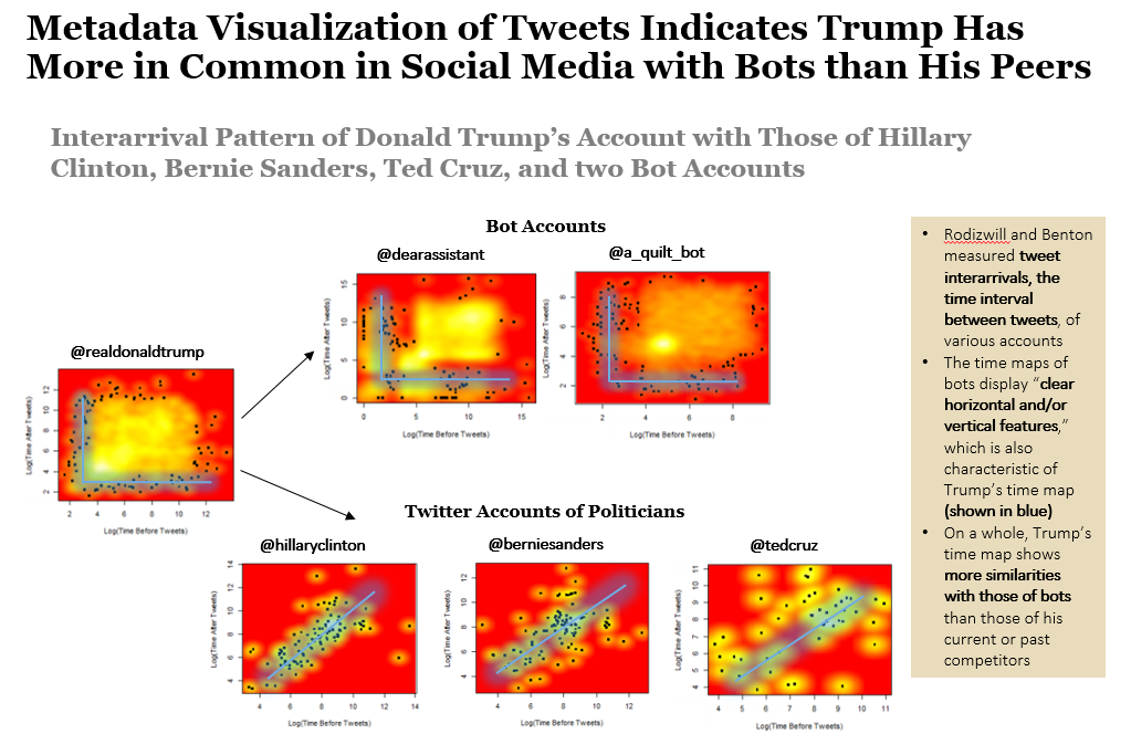 Two Studies on Trump's Twitter Activity Yield Interesting ...
