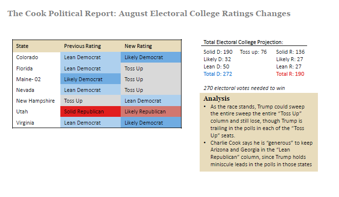 Cook Electoral College Ratings Changes, August 15