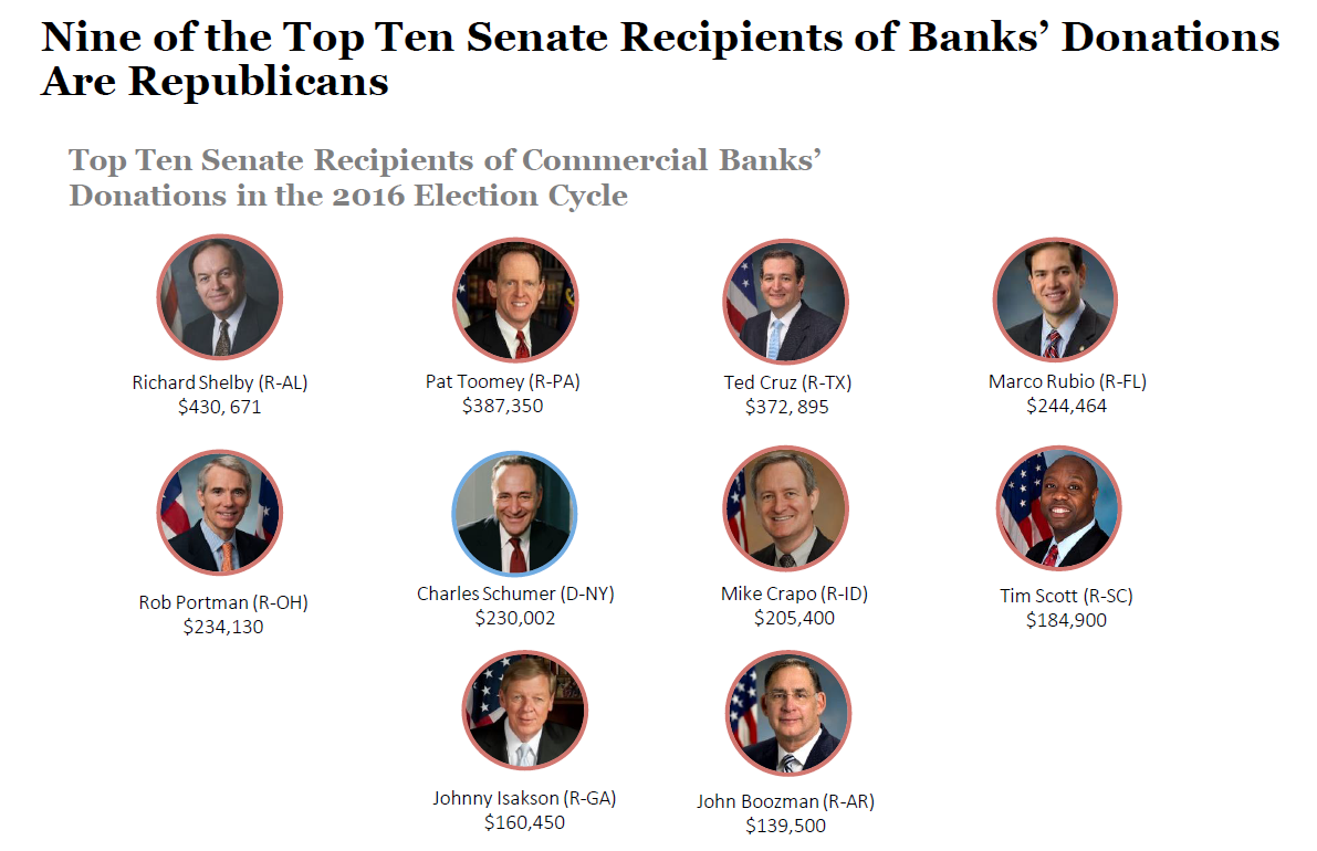 Commercial Banks Give 73% of Donations To Republican Campaigns