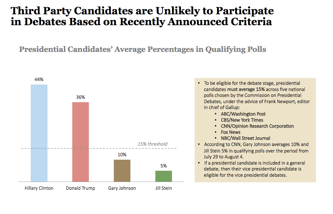 Third Party Candidates Are Unlikely To Meet General Election Debate Requirements