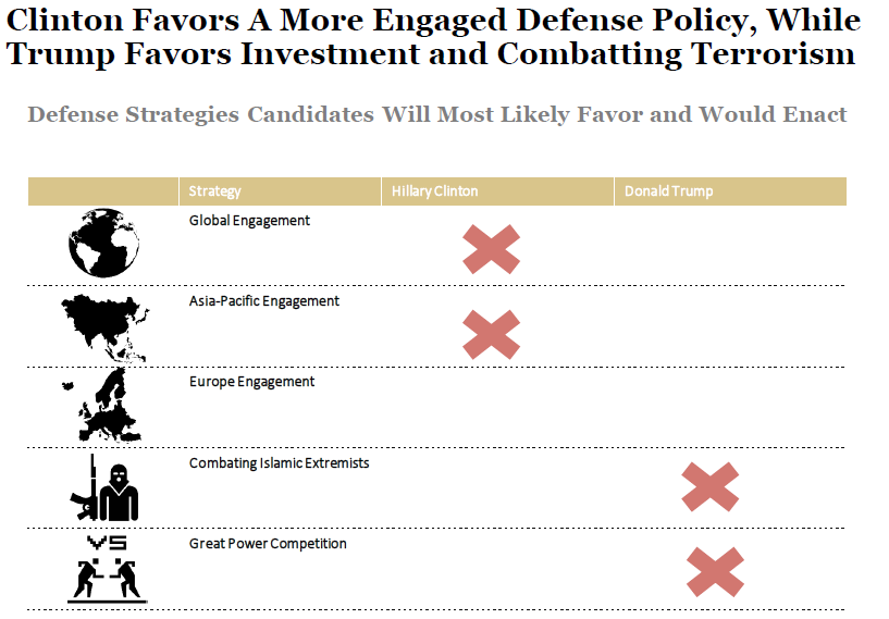 Presidential Candidates' Defense Plans 101