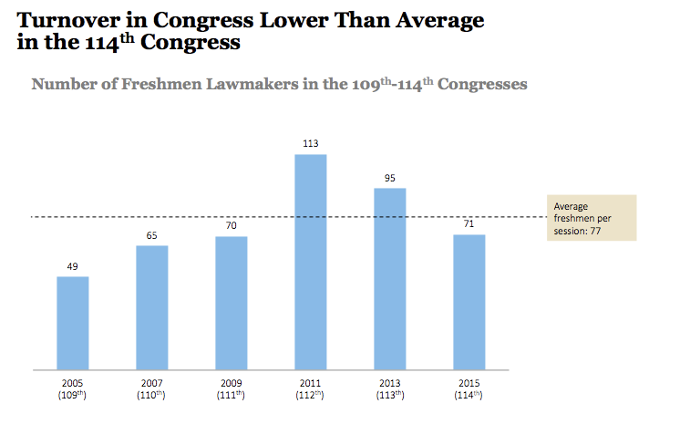 Turnover in Congress