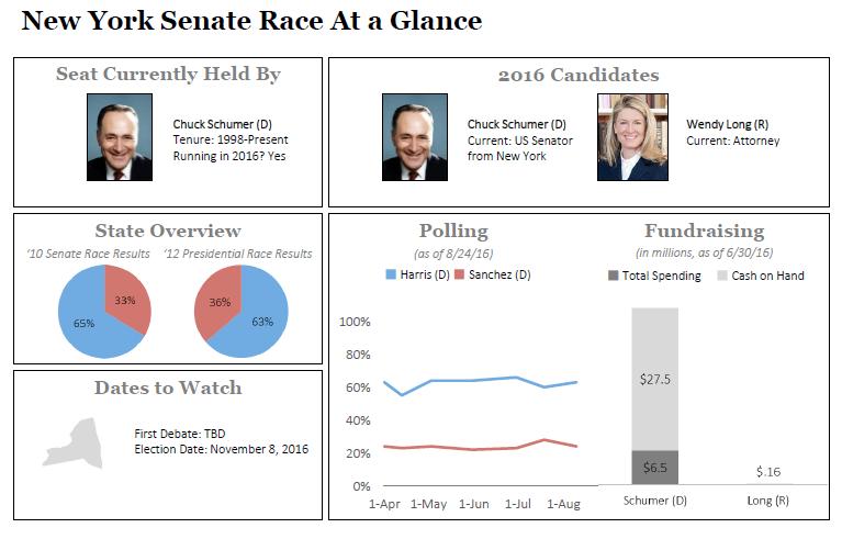 Alabama Senate Race >> New York Senate Race Dashboard