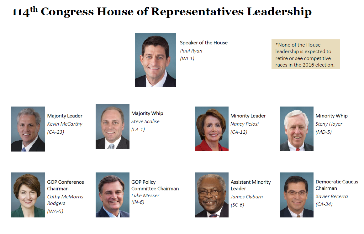 House Of Representatives Leadership For The 114th Congress