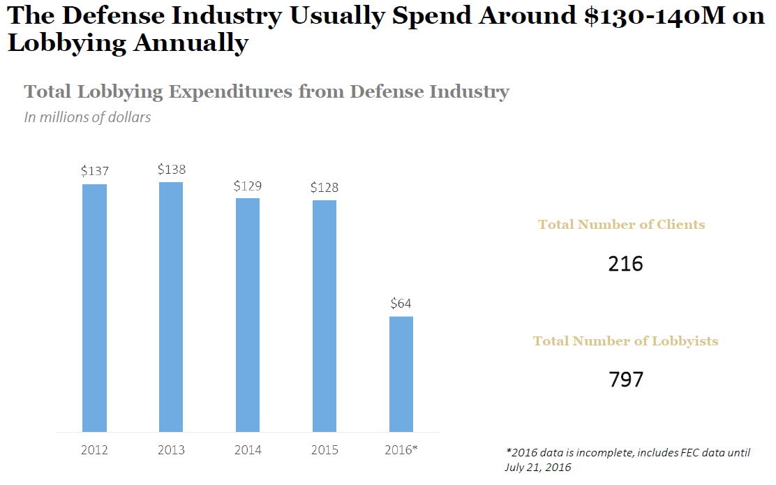 Lobbying Figures for Defense Industry