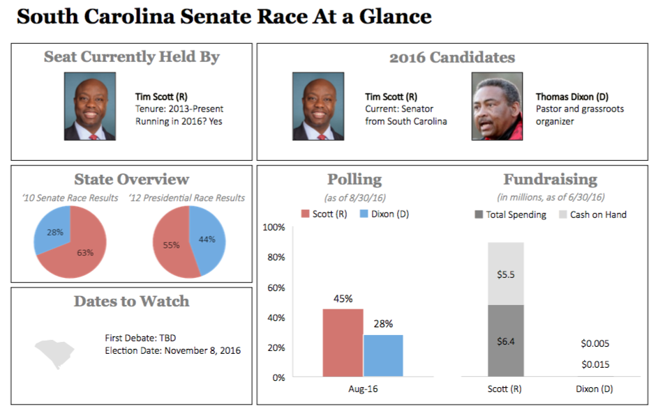 South Carolina Senate Race Dashboard