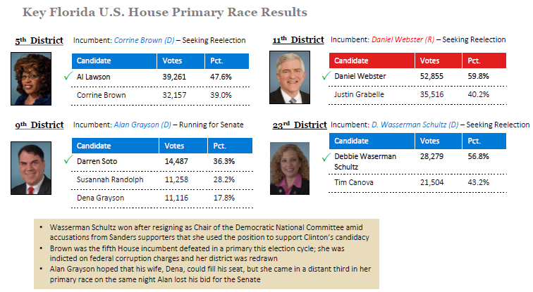 Florida House and Senate Primary Results