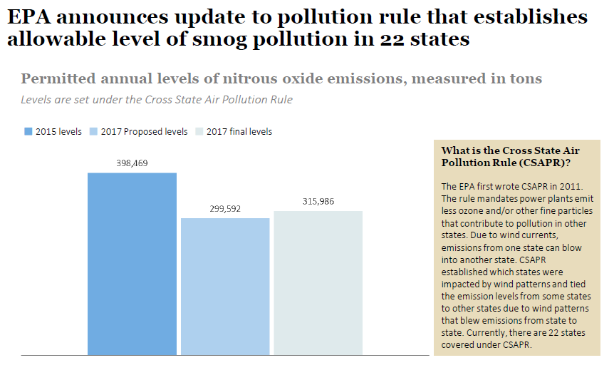 the environmental protection agency establishes new ozone standards