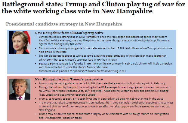 Battleground state: Clinton may have to defend her lead in New Hampshire