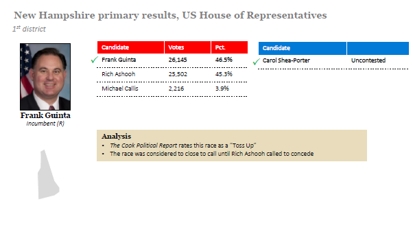 New Hampshire Primary Results Governor And Us House
