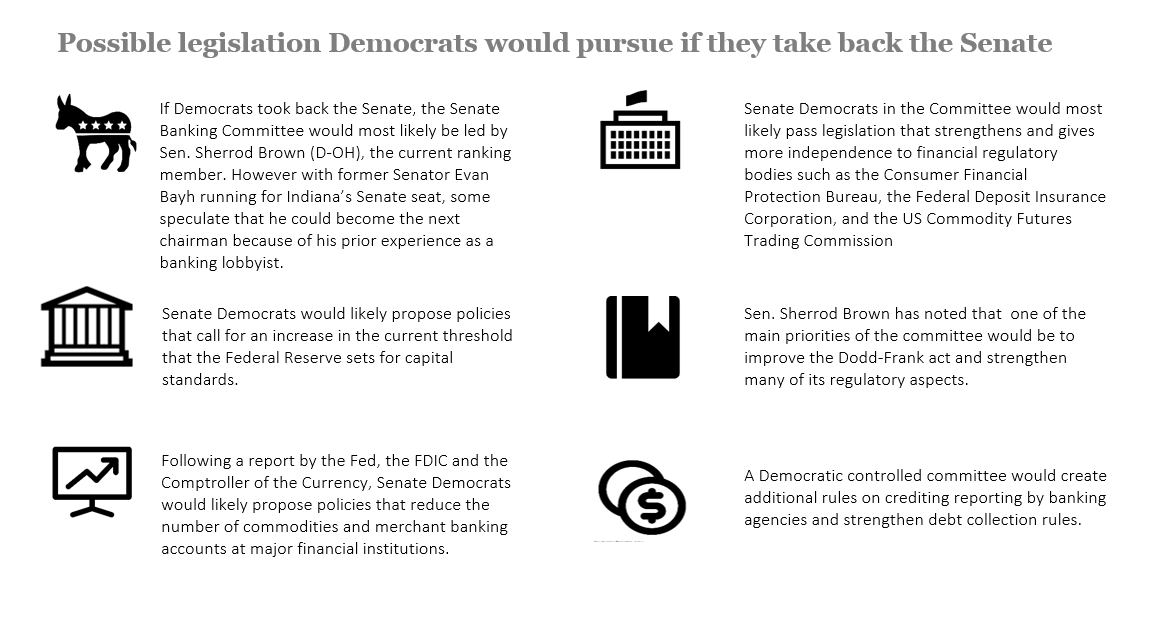 Finance policy changes potentially made if Democrats take back the Senate