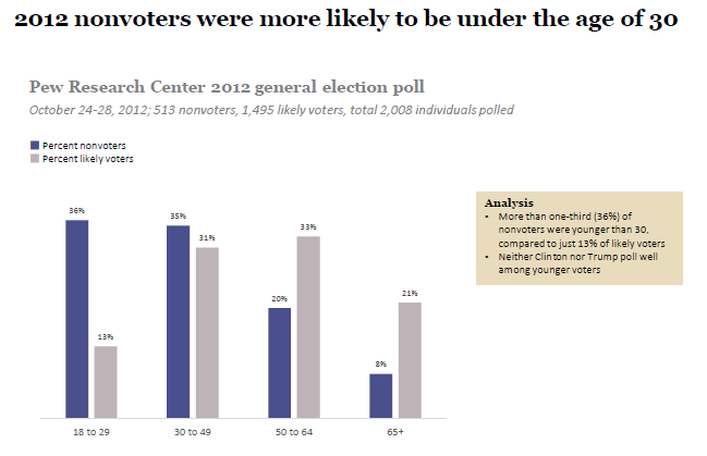 What 2012 voter turnout data can tell us about 2016