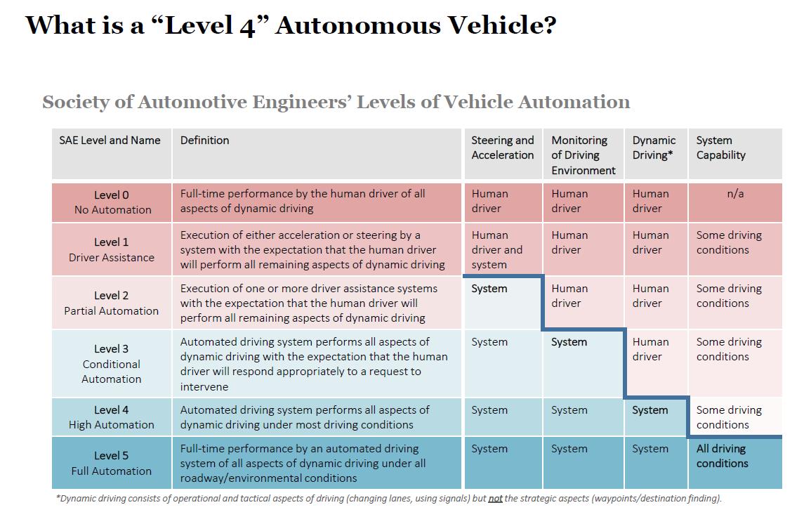Level 4 Autonomous Vehicle