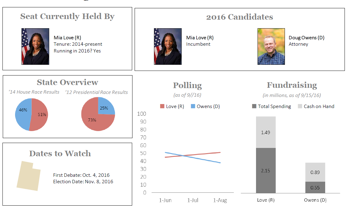 UT-4 House race dashboard